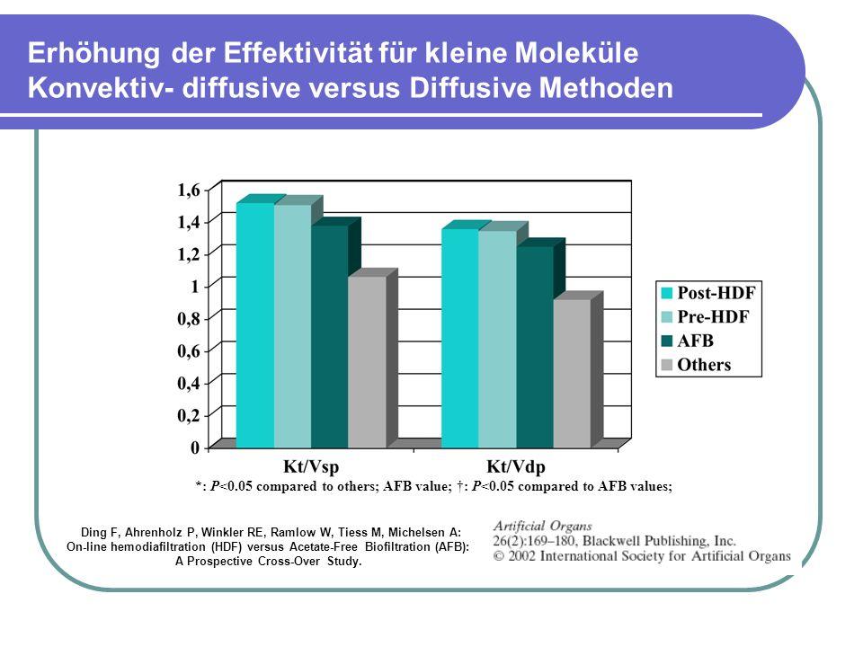 Erhöhung der Effektivität für kleine Moleküle Konvektiv- diffusive versus Diffusive Methoden *: P<0.05 compared to others; AFB value; : P<0.05 compared to AFB values; Ding F, Ahrenholz P, Winkler RE, Ramlow W, Tiess M, Michelsen A: On-line hemodiafiltration (HDF) versus Acetate-Free Biofiltration (AFB): A Prospective Cross-Over Study.