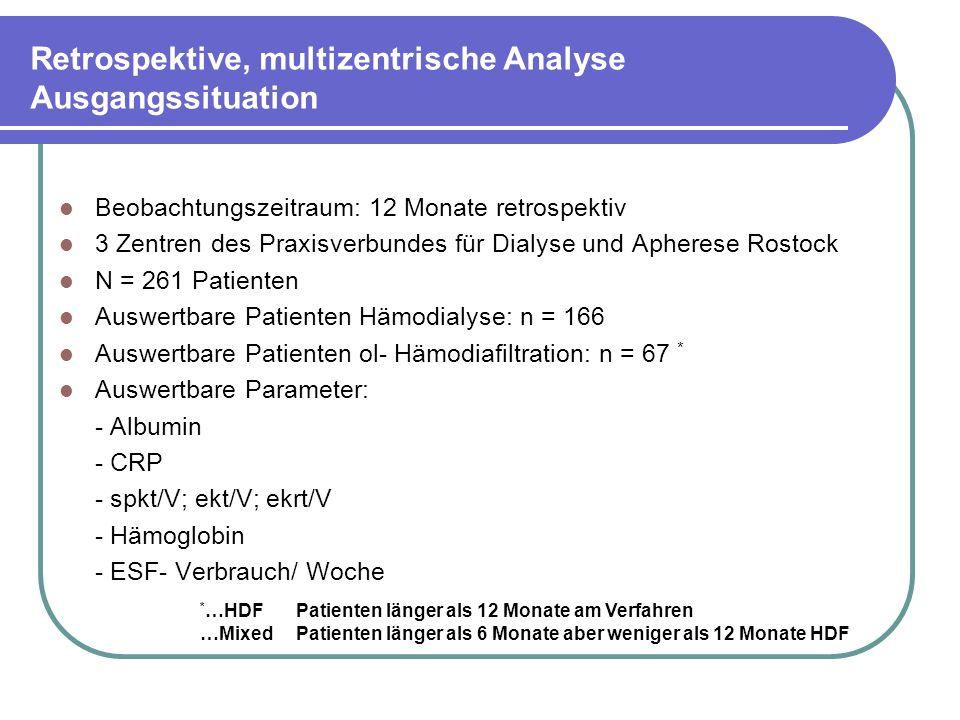 Retrospektive, multizentrische Analyse Ausgangssituation Beobachtungszeitraum: 12 Monate retrospektiv 3 Zentren des Praxisverbundes für Dialyse und Apherese Rostock N = 261 Patienten Auswertbare Patienten Hämodialyse: n = 166 Auswertbare Patienten ol- Hämodiafiltration: n = 67 * Auswertbare Parameter: - Albumin - CRP - spkt/V; ekt/V; ekrt/V - Hämoglobin - ESF- Verbrauch/ Woche * …HDFPatienten länger als 12 Monate am Verfahren …MixedPatienten länger als 6 Monate aber weniger als 12 Monate HDF