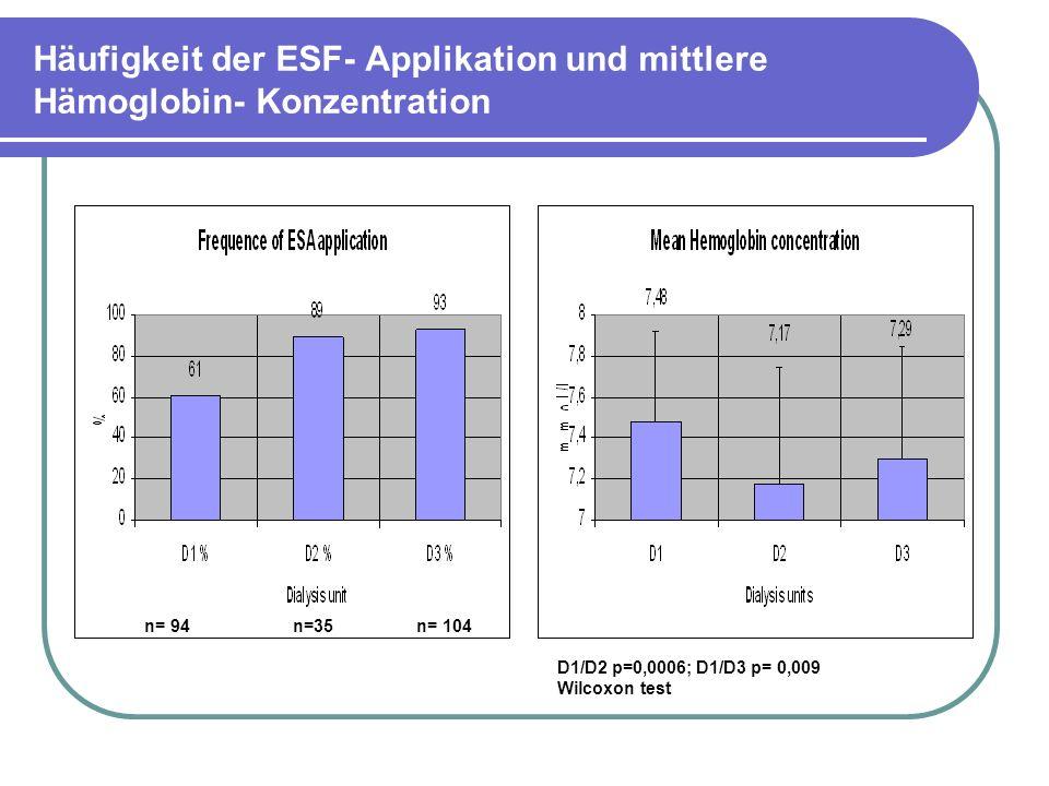 Häufigkeit der ESF- Applikation und mittlere Hämoglobin- Konzentration D1/D2 p=0,0006; D1/D3 p= 0,009 Wilcoxon test n= 94 n=35 n= 104