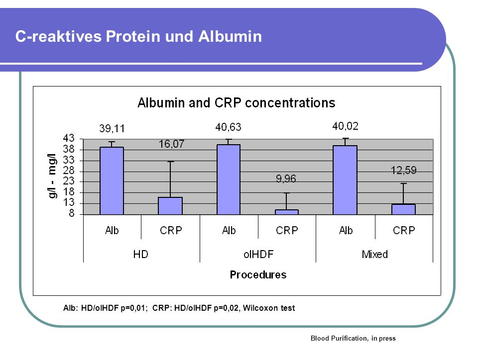 C-reaktives Protein und Albumin Alb: HD/olHDF p=0,01; CRP: HD/olHDF p=0,02, Wilcoxon test Blood Purification, in press