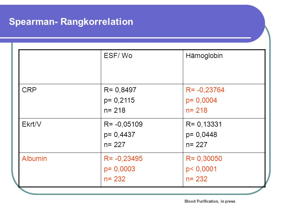 Spearman- Rangkorrelation ESF/ WoHämoglobin CRPR= 0,8497 p= 0,2115 n= 218 R= -0,23764 p= 0,0004 n= 218 Ekrt/VR= -0,05109 p= 0,4437 n= 227 R= 0,13331 p= 0,0448 n= 227 AlbuminR= -0,23495 p= 0,0003 n= 232 R= 0,30050 p< 0,0001 n= 232 Blood Purification, in press