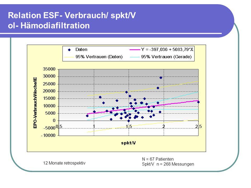 Relation ESF- Verbrauch/ spkt/V ol- Hämodiafiltration N = 67 Patienten Spkt/V n = 268 Messungen 12 Monate retrospektiv