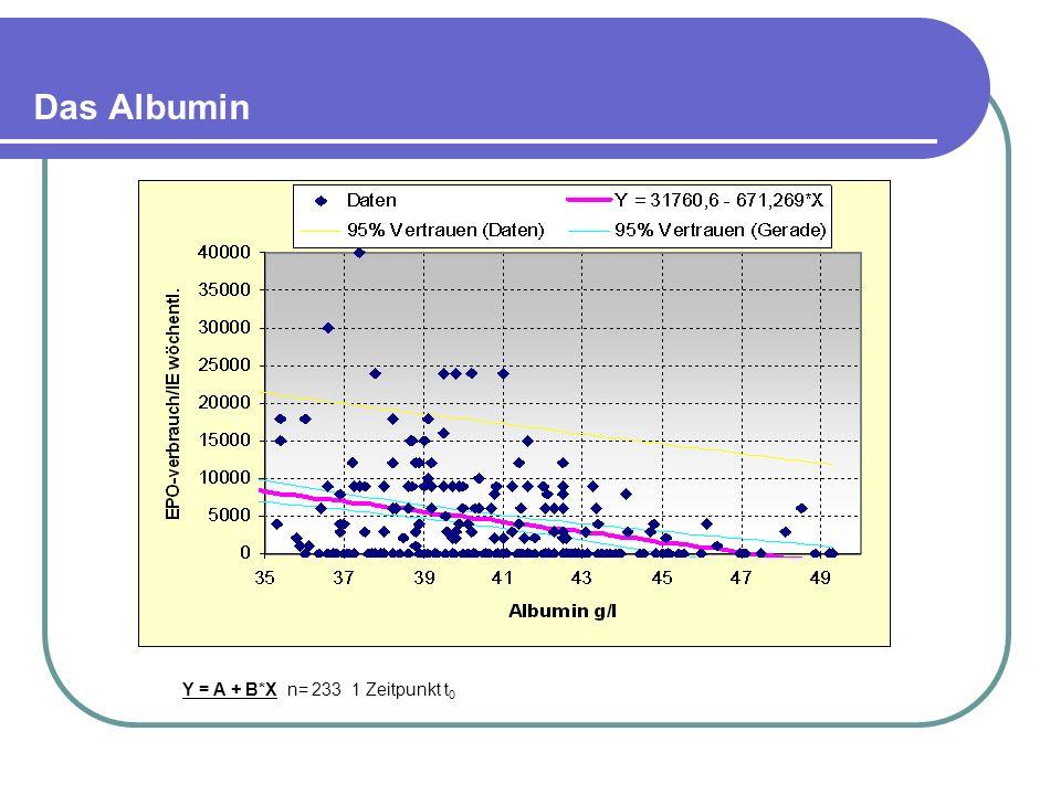 Das Albumin Y = A + B*X n= 233 1 Zeitpunkt t 0