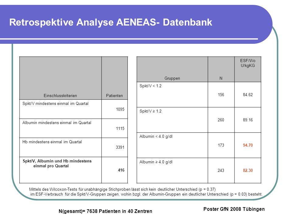 Retrospektive Analyse AENEAS- Datenbank EinschlusskriterienPatienten Spkt/V mindestens einmal im Quartal 1095 Albumin mindestens einmal im Quartal 1115 Hb mindestens einmal im Quartal 3391 Spkt/V, Albumin und Hb mindestens einmal pro Quartal 416 GruppenN ESF/Wo U/kgKG Spkt/V < 1.2 15684.62 Spkt/V 1.2 26089.16 Albumin < 4.0 g/dl 17394.70 Albumin 4.0 g/dl 24382.30 Mittels des Wilcoxon-Tests für unabhängige Stichproben lässt sich kein deutlicher Unterschied (p = 0.37) im ESF-Verbrauch für die Spkt/V-Gruppen zeigen, wohin bzgl.