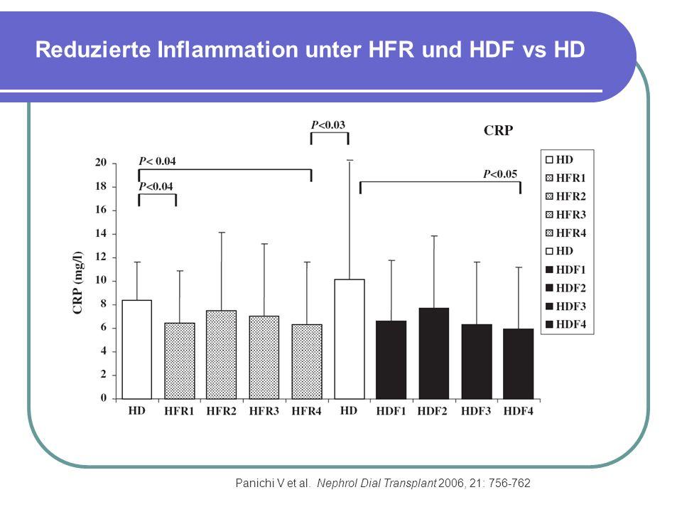 Panichi V et al. Nephrol Dial Transplant 2006, 21: 756-762 Reduzierte Inflammation unter HFR und HDF vs HD