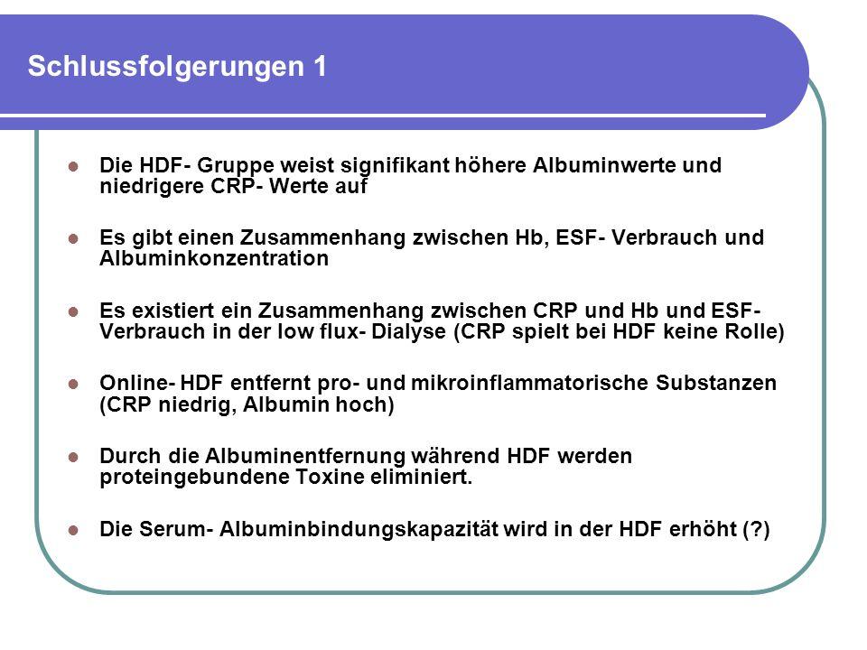 Schlussfolgerungen 1 Die HDF- Gruppe weist signifikant höhere Albuminwerte und niedrigere CRP- Werte auf Es gibt einen Zusammenhang zwischen Hb, ESF- Verbrauch und Albuminkonzentration Es existiert ein Zusammenhang zwischen CRP und Hb und ESF- Verbrauch in der low flux- Dialyse (CRP spielt bei HDF keine Rolle) Online- HDF entfernt pro- und mikroinflammatorische Substanzen (CRP niedrig, Albumin hoch) Durch die Albuminentfernung während HDF werden proteingebundene Toxine eliminiert.