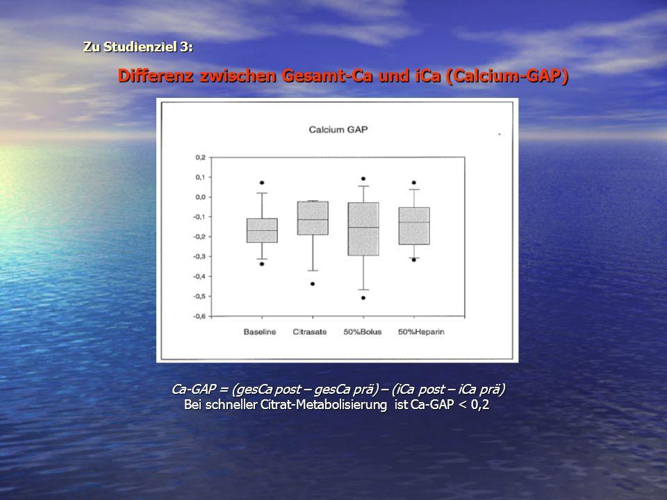 Ca-GAP = (gesCa post – gesCa prä) – (iCa post – iCa prä) Bei schneller Citrat-Metabolisierung ist Ca-GAP < 0,2 Differenz zwischen Gesamt-Ca und iCa (C