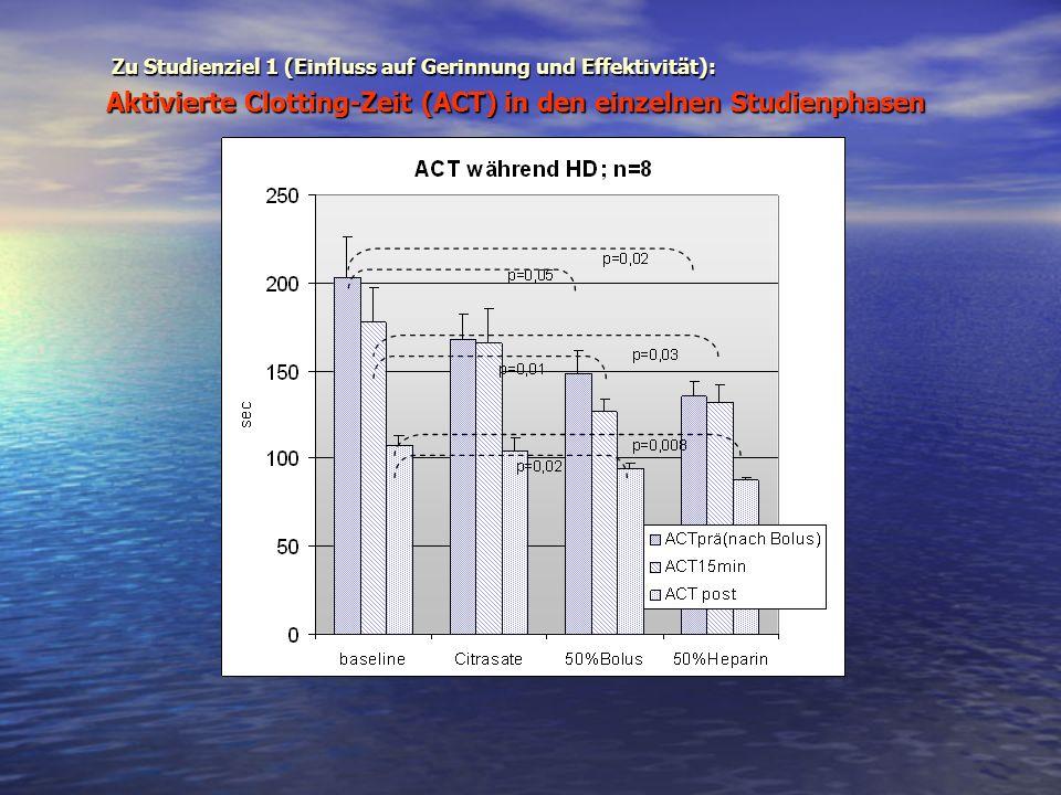 Aktivierte Clotting-Zeit (ACT) in den einzelnen Studienphasen Zu Studienziel 1 (Einfluss auf Gerinnung und Effektivität):