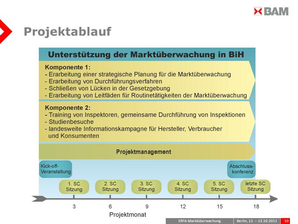 ERFA Marktüberwachung10Berlin, 12. – 13.10.2011 Projektablauf