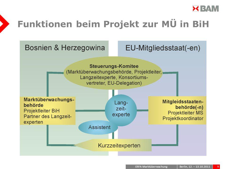 ERFA Marktüberwachung9Berlin, 12. – 13.10.2011 Funktionen beim Projekt zur MÜ in BiH