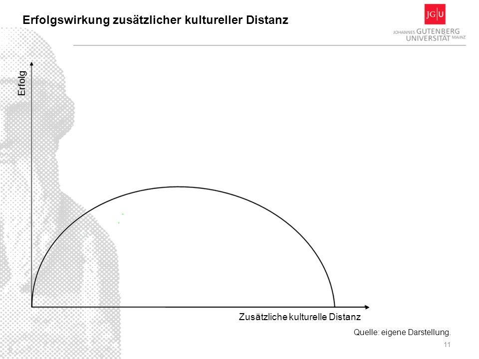 11 Erfolgswirkung zusätzlicher kultureller Distanz Zusätzliche kulturelle Distanz Erfolg Quelle: eigene Darstellung.