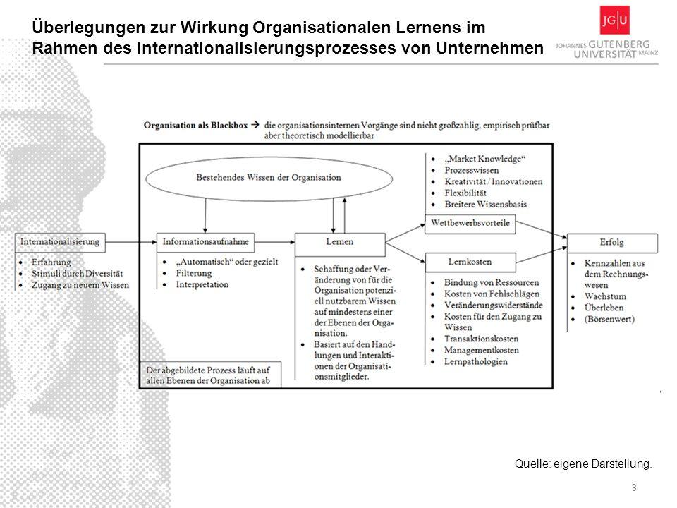 8 Überlegungen zur Wirkung Organisationalen Lernens im Rahmen des Internationalisierungsprozesses von Unternehmen Quelle: eigene Darstellung.