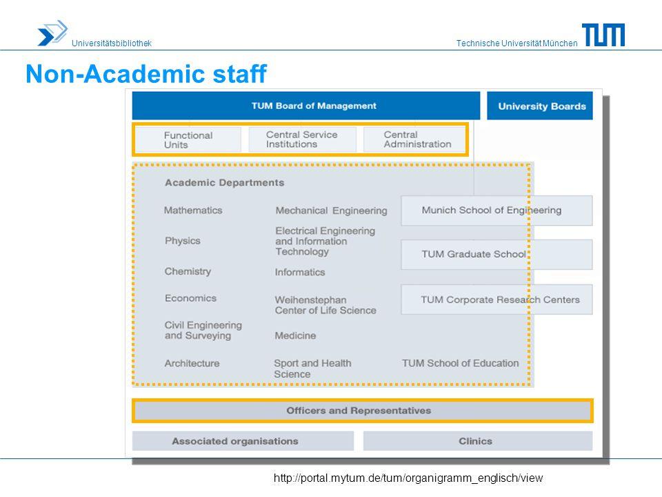 Technische Universität München Universitätsbibliothek http://portal.mytum.de/tum/organigramm_englisch/view Non-Academic staff