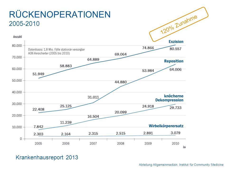 RÜCKENOPERATIONEN 2005-2010 Abteilung Allgemeinmedizin, Institut für Community Medicine Krankenhausreport 2013 120% Zunahme