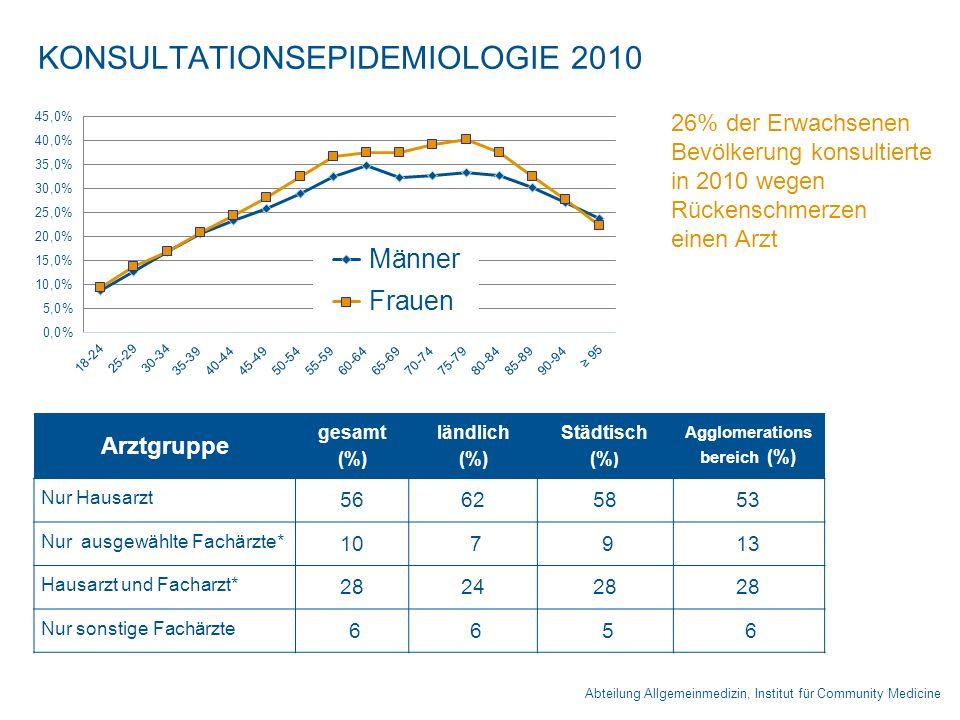 KONSULTATIONSEPIDEMIOLOGIE 2010 Abteilung Allgemeinmedizin, Institut für Community Medicine Arztgruppe gesamt (%) ländlich (%) Städtisch (% ) Agglomer