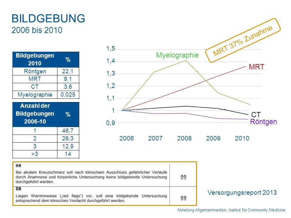 Abteilung Allgemeinmedizin, Institut für Community Medicine BILDGEBUNG 2006 bis 2010 Anzahl der Bildgebungen 2006-10 % 146,7 226,3 312,9 >314 2006 200