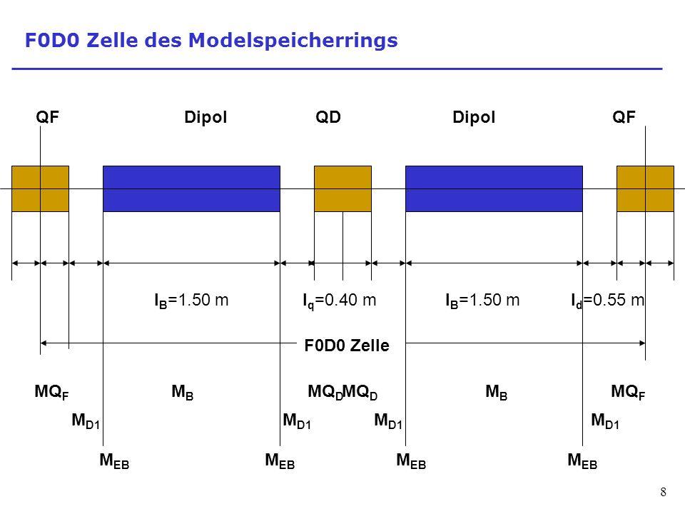 8 F0D0 Zelle des Modelspeicherrings l B =1.50 ml q =0.40 ml d =0.55 ml B =1.50 m QFQDQFDipol F0D0 Zelle MQ F MQ D MQ F MQ D MBMB MBMB M D1 M EB