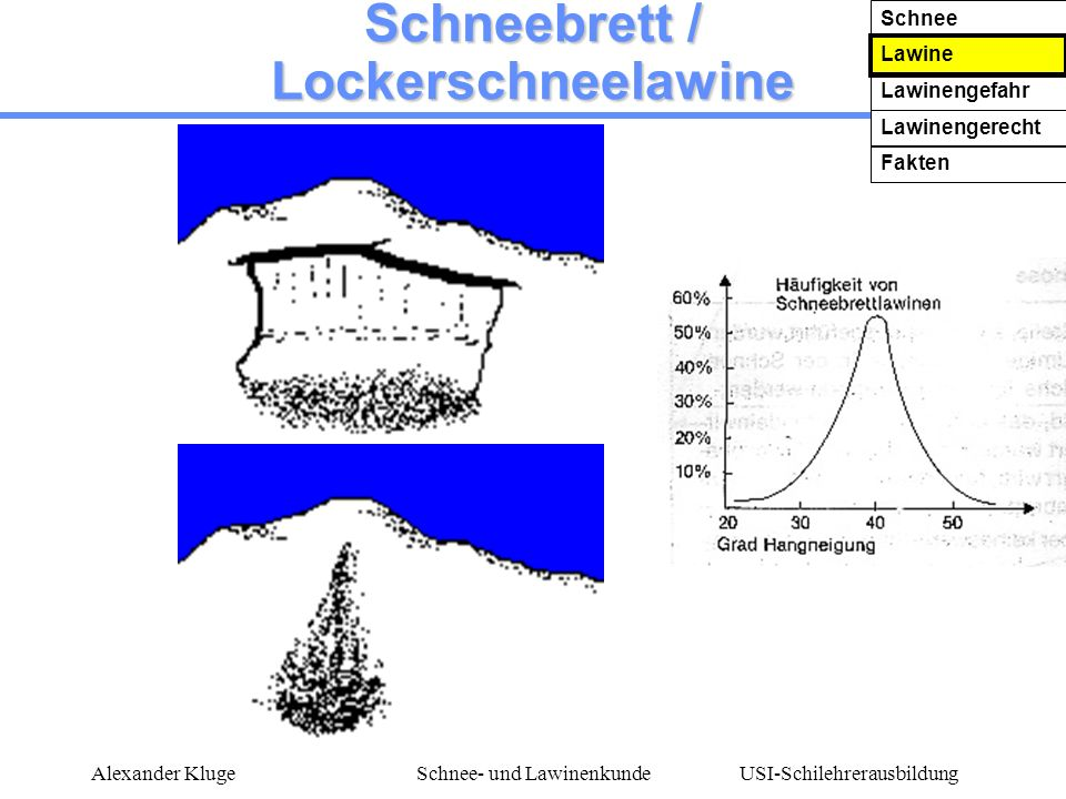 USI-Schilehrerausbildung Alexander KlugeSchnee- und Lawinenkunde Schneebrett / Lockerschneelawine Schnee Lawine Lawinengefahr Lawinengerecht Fakten