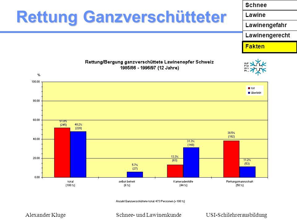 USI-Schilehrerausbildung Alexander KlugeSchnee- und Lawinenkunde Rettung Ganzverschütteter Schnee Lawine Lawinengefahr Lawinengerecht Fakten
