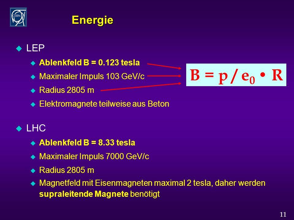 11 Energie u LEP u Ablenkfeld B = 0.123 tesla u Maximaler Impuls 103 GeV/c u Radius 2805 m u Elektromagnete teilweise aus Beton u LHC u Ablenkfeld B = 8.33 tesla u Maximaler Impuls 7000 GeV/c u Radius 2805 m u Magnetfeld mit Eisenmagneten maximal 2 tesla, daher werden supraleitende Magnete benötigt B = p / e 0 R
