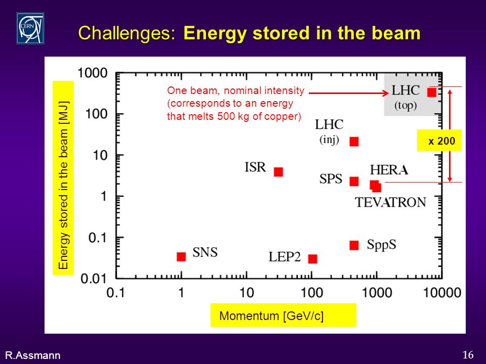 16 Challenges: Energy stored in the beam R.Assmann One beam, nominal intensity (corresponds to an energy that melts 500 kg of copper) Momentum [GeV/c] Energy stored in the beam [MJ] x 200