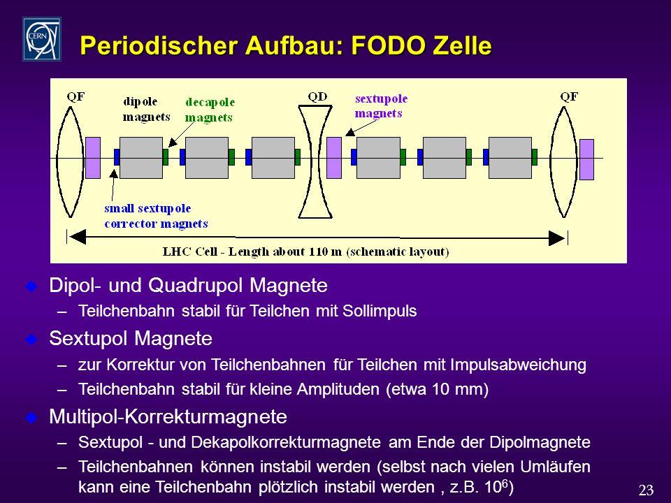 23 Periodischer Aufbau: FODO Zelle u Dipol- und Quadrupol Magnete –Teilchenbahn stabil für Teilchen mit Sollimpuls u Sextupol Magnete –zur Korrektur von Teilchenbahnen für Teilchen mit Impulsabweichung –Teilchenbahn stabil für kleine Amplituden (etwa 10 mm) u Multipol-Korrekturmagnete –Sextupol - und Dekapolkorrekturmagnete am Ende der Dipolmagnete –Teilchenbahnen können instabil werden (selbst nach vielen Umläufen kann eine Teilchenbahn plötzlich instabil werden, z.B.