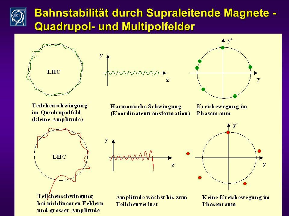 24 Bahnstabilität durch Supraleitende Magnete - Quadrupol- und Multipolfelder