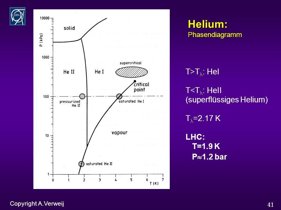 41 Helium: Phasendiagramm T>T : HeI T<T : HeII (superflüssiges Helium) T =2.17 K LHC: T=1.9 K P 1.2 bar Copyright A.Verweij