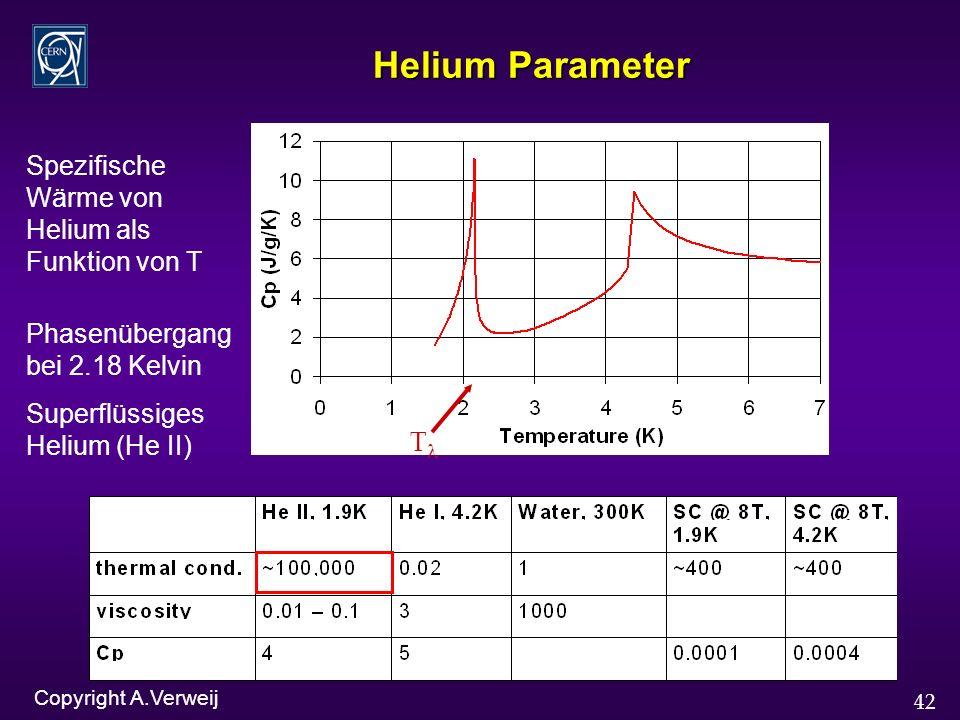 42 Helium Parameter T Spezifische Wärme von Helium als Funktion von T Phasenübergang bei 2.18 Kelvin Superflüssiges Helium (He II) Copyright A.Verweij