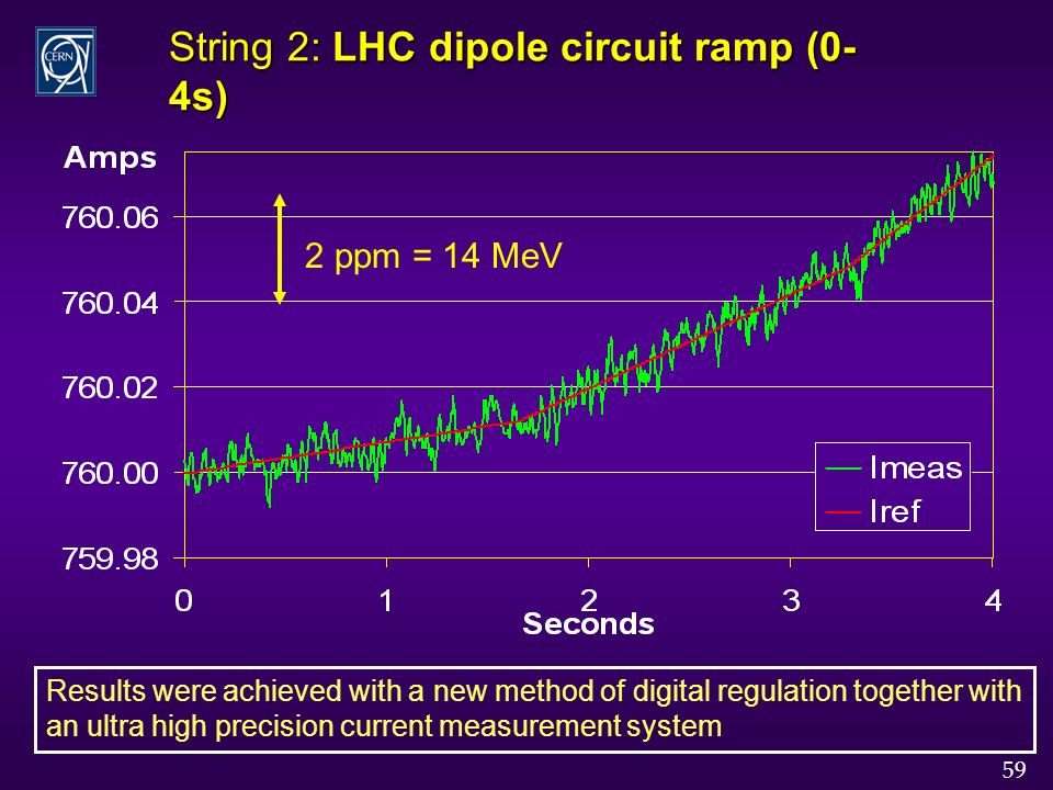 59 String 2: LHC dipole circuit ramp (0- 4s) 2 ppm = 14 MeV Results were achieved with a new method of digital regulation together with an ultra high precision current measurement system