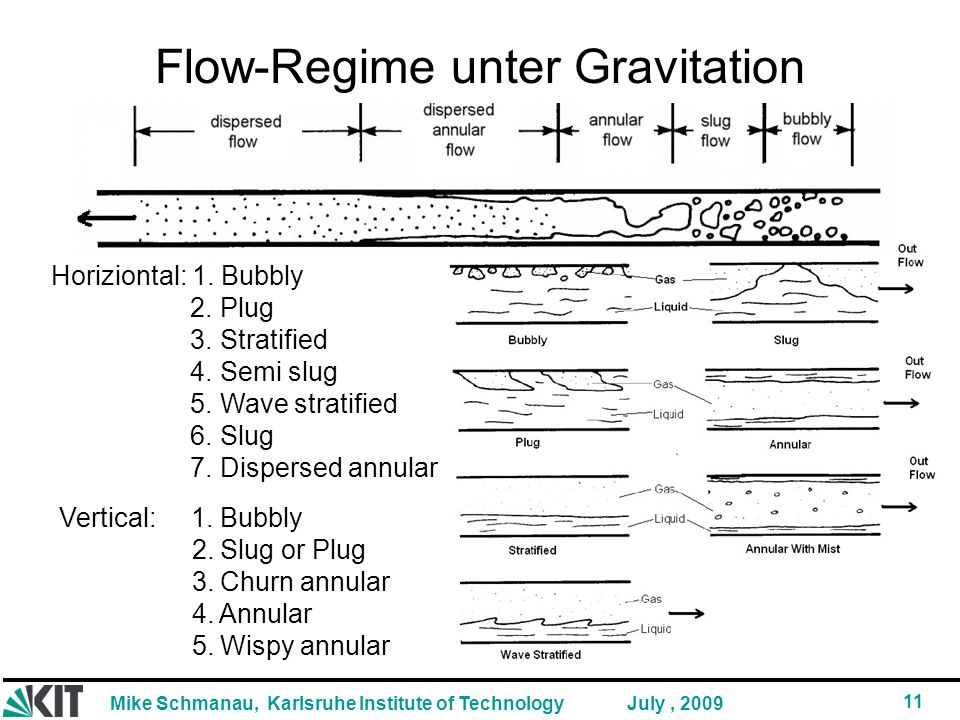 Mike Schmanau, Karlsruhe Institute of Technology 11 July, 2009 Flow-Regime unter Gravitation Horiziontal: 1.