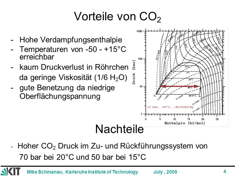 Mike Schmanau, Karlsruhe Institute of Technology 4 July, 2009 Vorteile von CO 2 -Hohe Verdampfungsenthalpie -Temperaturen von -50 - +15°C erreichbar -kaum Druckverlust in Röhrchen da geringe Viskosität (1/6 H 2 O) -gute Benetzung da niedrige Oberflächungspannung - Hoher CO 2 Druck im Zu- und Rückführungssystem von 70 bar bei 20°C und 50 bar bei 15°C Nachteile