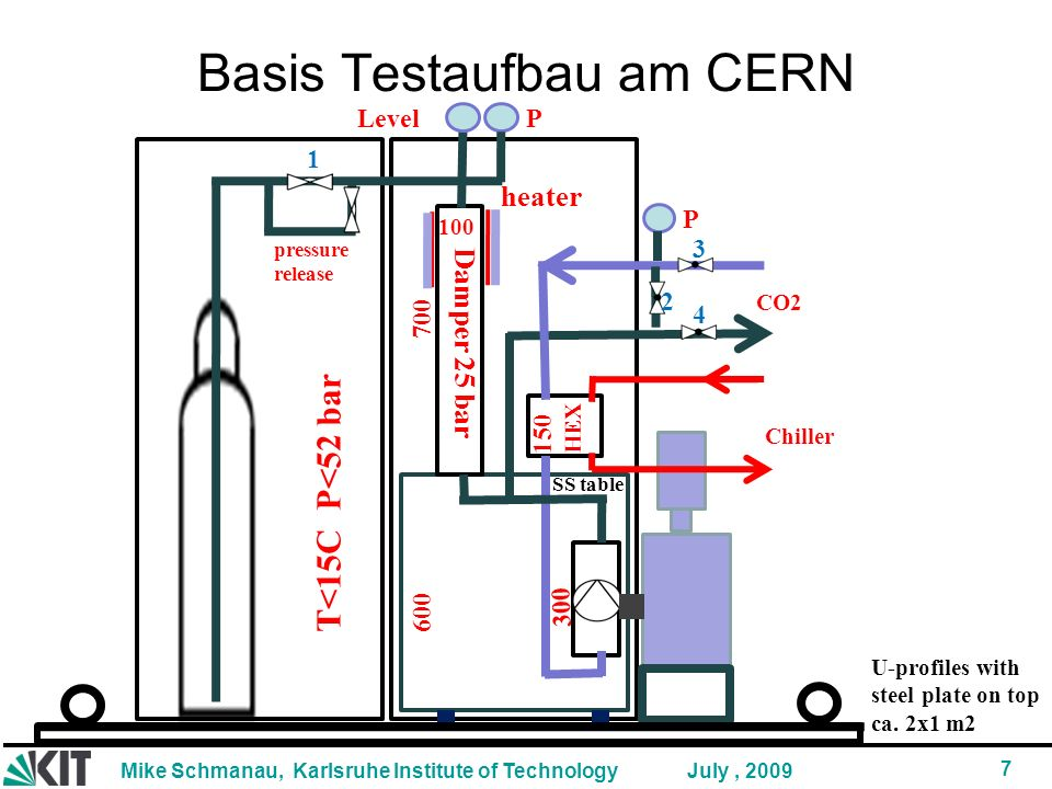 Mike Schmanau, Karlsruhe Institute of Technology 7 July, 2009 Basis Testaufbau am CERN 300 700 150 Level P T<15C P<52 bar Damper 25 bar 600 100 HEX Chiller CO2 heater pressure release P U-profiles with steel plate on top ca.