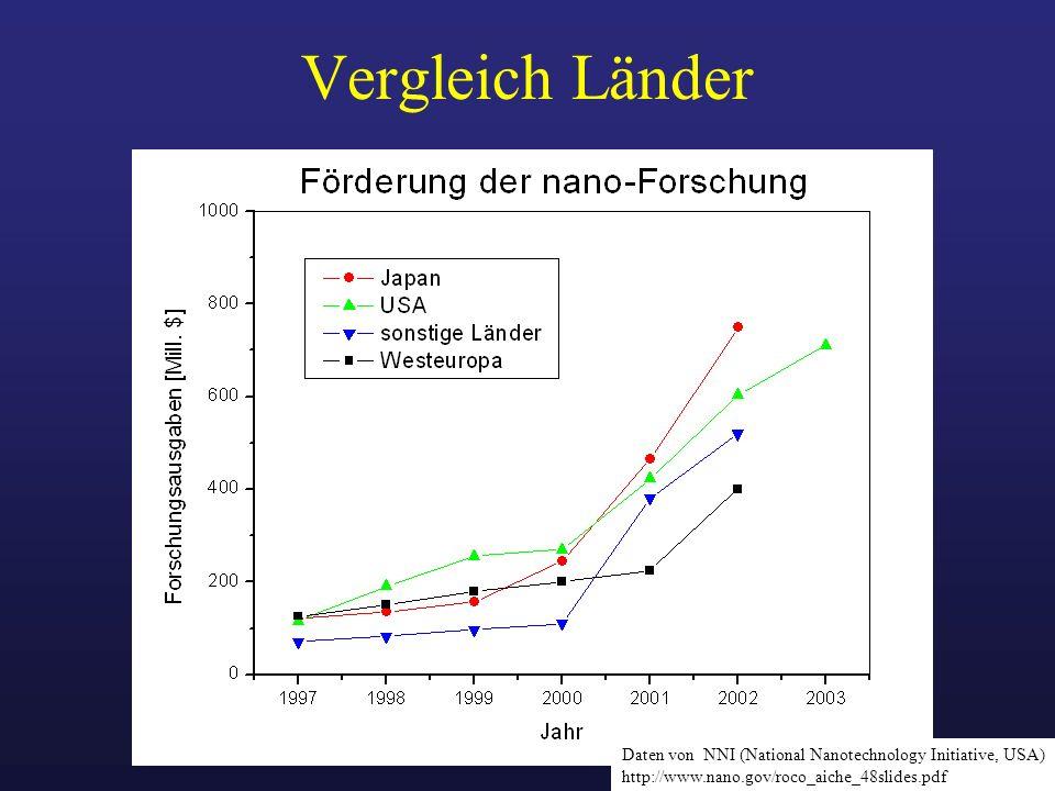 Vergleich Länder Daten von NNI (National Nanotechnology Initiative, USA) http://www.nano.gov/roco_aiche_48slides.pdf