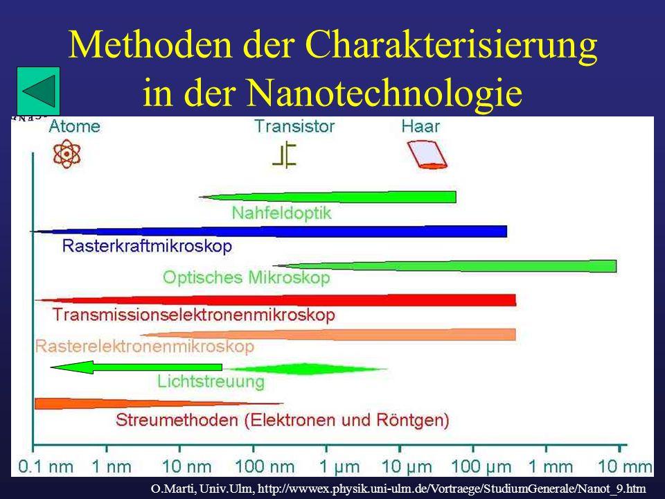 Methoden der Charakterisierung in der Nanotechnologie O.Marti, Univ.Ulm, http://wwwex.physik.uni-ulm.de/Vortraege/StudiumGenerale/Nanot_9.htm