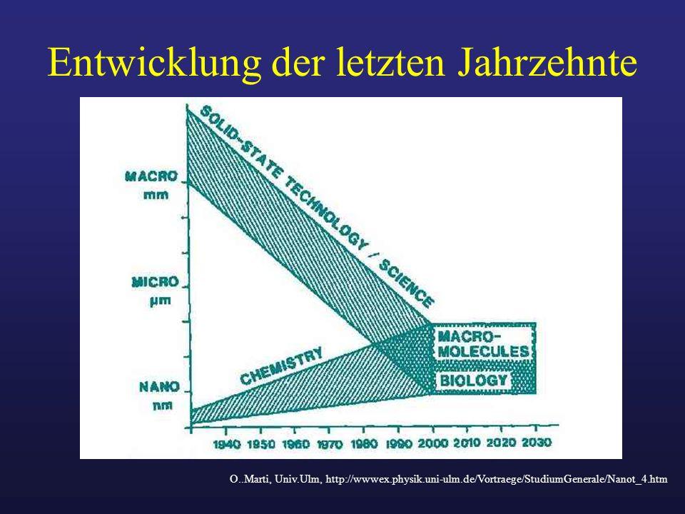 Entwicklung der letzten Jahrzehnte O..Marti, Univ.Ulm, http://wwwex.physik.uni-ulm.de/Vortraege/StudiumGenerale/Nanot_4.htm