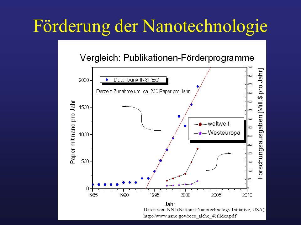 Förderung der Nanotechnologie 0 500 1000 1500 2000 2500 3000 3500 4000 4500 5000 5500 6000 6500 7000 Forschungsausgaben [Mill.$ pro Jahr] weltweit Wes