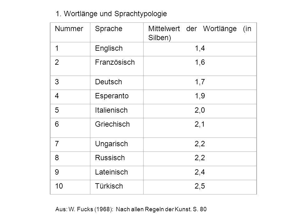 NummerSpracheMittelwert der Wortlänge (in Silben) 1Englisch1,4 2Französisch1,6 3Deutsch1,7 4Esperanto1,9 5Italienisch2,0 6Griechisch2,1 7Ungarisch2,2 8Russisch2,2 9Lateinisch2,4 10Türkisch2,5 Aus: W.
