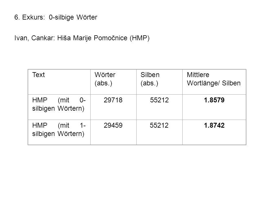 6. Exkurs: 0-silbige Wörter Ivan, Cankar: Hiša Marije Pomočnice (HMP) TextWörter (abs.) Silben (abs.) Mittlere Wortlänge/ Silben HMP (mit 0- silbigen