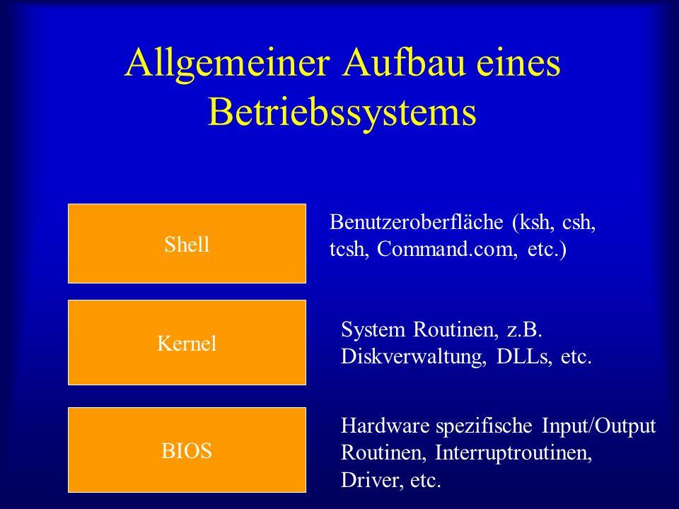 Allgemeiner Aufbau eines Betriebssystems BIOS Kernel Shell Benutzeroberfläche (ksh, csh, tcsh, Command.com, etc.) System Routinen, z.B.