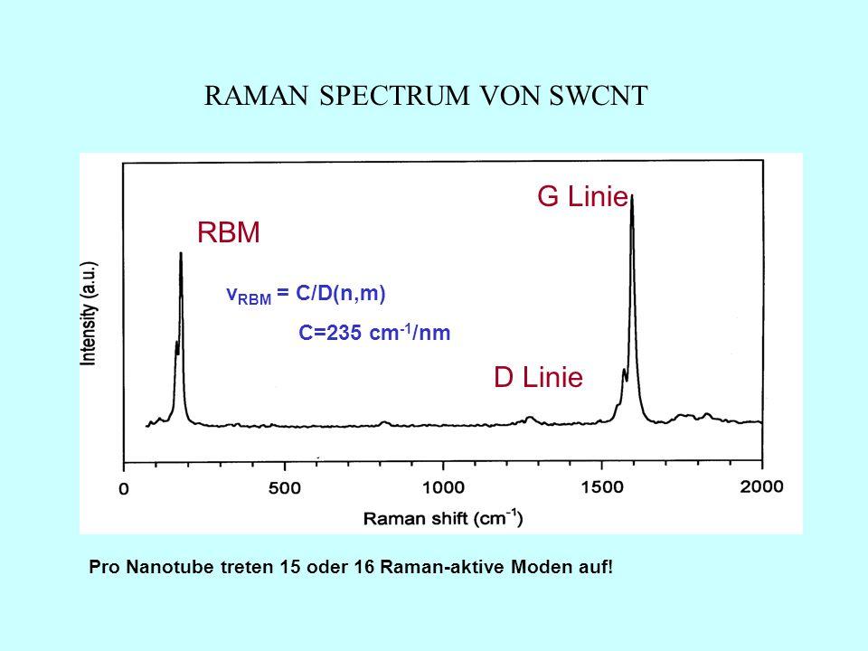 Pro Nanotube treten 15 oder 16 Raman-aktive Moden auf.