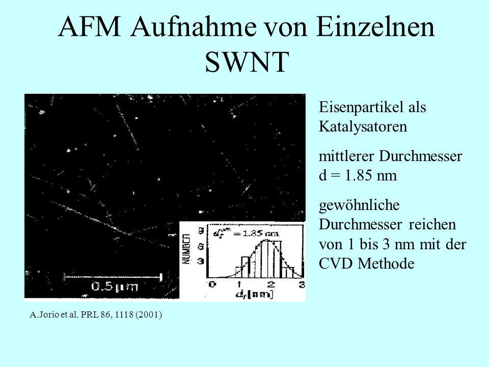 AFM Aufnahme von Einzelnen SWNT Eisenpartikel als Katalysatoren mittlerer Durchmesser d = 1.85 nm gewöhnliche Durchmesser reichen von 1 bis 3 nm mit der CVD Methode A.Jorio et al.