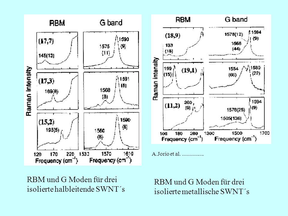 RBM und G Moden für drei isolierte halbleitende SWNT´s RBM und G Moden für drei isolierte metallische SWNT´s A.Jorio et al................
