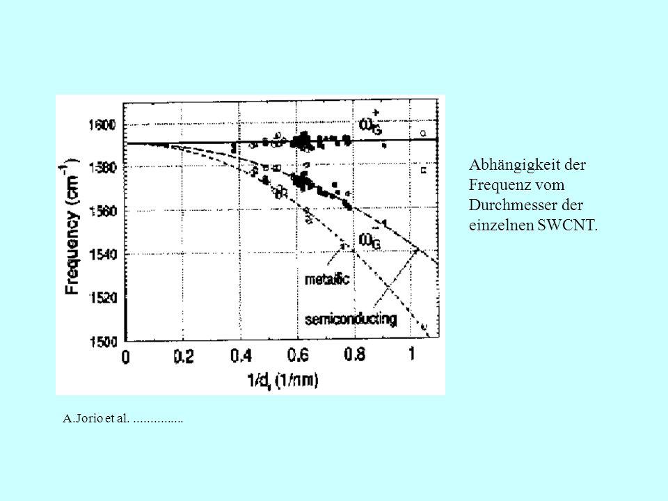 Abhängigkeit der Frequenz vom Durchmesser der einzelnen SWCNT. A.Jorio et al................