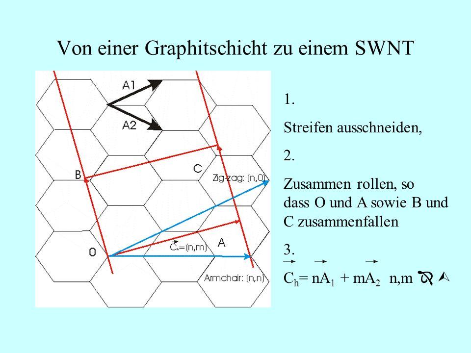 Von einer Graphitschicht zu einem SWNT 1.Streifen ausschneiden, 2.
