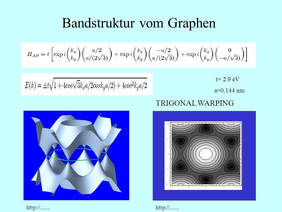 Bandstruktur vom Graphen TRIGONAL WARPING t= 2.9 eV a=0.144 nm http://.......