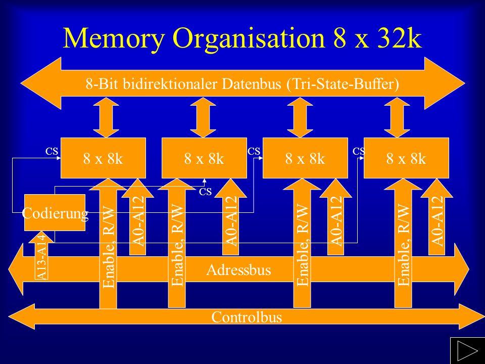 Peripherie Memory mapped: Vorteil: Adressierung wie Memory grosser Adressierraum alle Adressierungsarten der CPU Nachteil: schlechte Strukturierung, höhere Anforderungen an Systemdesign (Memory Management) Eigene I/O Adressierung: (Input/Output) Vorteil: Übersichtliches Systemdesign Spezifische Hardwarebehandlung Nachteil: Mehr Aufwand für CPU Eigene Befehle, mehr Signalleitungen