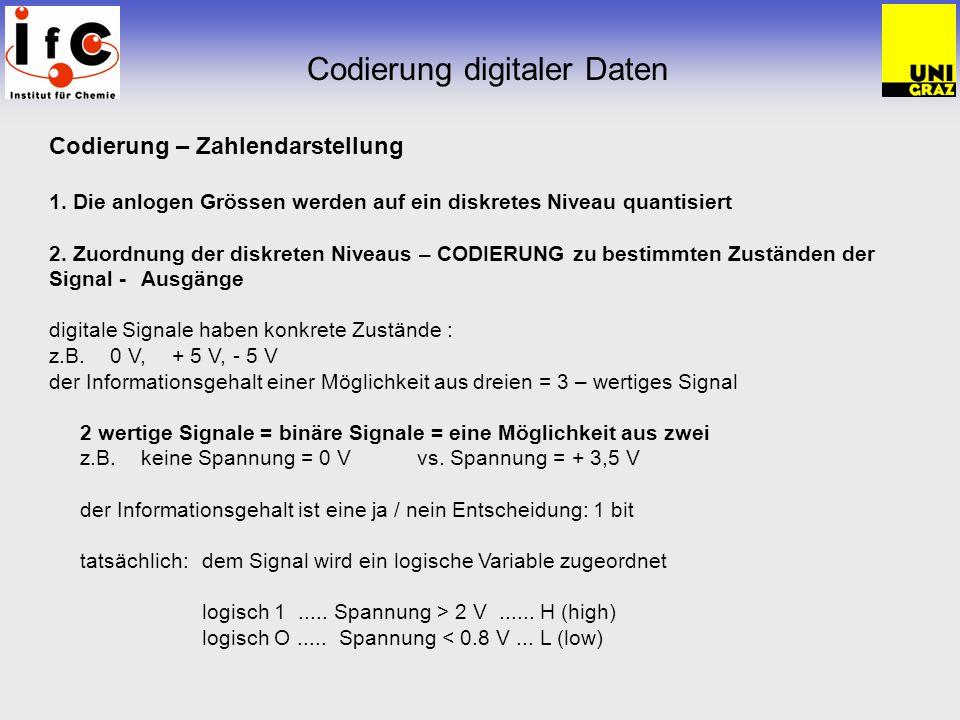 Codierung digitaler Daten Codierung – Zahlendarstellung 1 bit = kleinste Informationseinheitja / nein 1 Byte = 8 bit 7 bit= 1 Zeichen auf der Schreibmaschine (aus 128) 1 bit 2 1 2 Zustände 2 bit2 2 4 Zustände 416 8256 101024 124096 1665.536
