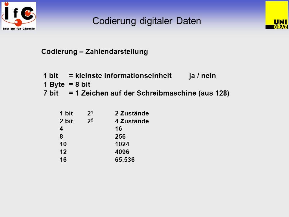 Codierung digitaler Daten Arten der Codierung ASCII American Standard Communication Interface Interchange alle Character als Zahlen 1 aus N es werden nur wenige der möglichen Signalkombinationen verwendet Rest überbestimmt – Redundanz, jedoch nicht sinnvoll Störung:H Lkeine !.
