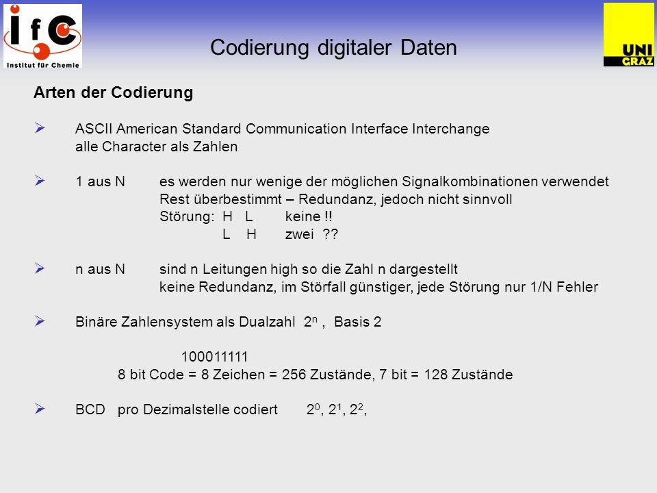 Datenkommunikation Normwelt Einige der wichtigsten ISO- und CCITT- Netzwerknormen SchichtNormBeschreibung 1 – 7ISO 7498ISO/OSI – Grundreferenzmodell 7ISO 8571 ISO 8572 Dienst für Dateitransfer, -zugriff und –bearbeitung (FTAM) Protokoll von Dateitransfer, -zugiff und –bearbeitung (FTAM) ISO 8831 ISO 8832 Dienst für Jobtansfer und –barbeitung (JTM) Protokoll von Jobtansfer und –barbeitung (JTM) ISO 9040 ISO 9041 Dienst des virtuellen Terminals Protokoll des virtuellen Terminals CCITT X.400 CCITT X.500 Nachrichtenbehandlung (elektronische Post) Öffentlicher Verzeichnisdienst 6ISO 8822 ISO 8823 verbindungsorientierter Darstellungsdienst verbindungsorientiertes Darstellungsprotokoll 3CCITT X.25Protokoll von Schicht 3 und X.25 2ISO 8802 CCITT X.25 lokale Netzwerke HDLC/LAPB der Sciherungsschicht 1CCITT X.21digitale Schnittstelle der Bildübertragung